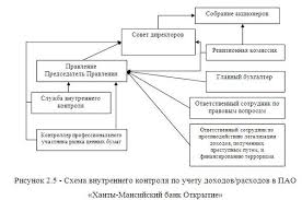 Учет и анализ доходов и расходов в банках на материалах ОО   2000 руб