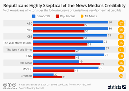 News Credibility Chart Chart Republicans Highly Skeptical Of The News Medias
