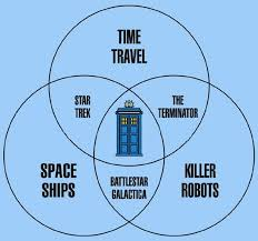 Zombie Alien Robot Venn Diagram What Makes Doctor Who The Ultimate Science Fiction Show James Mcgrath
