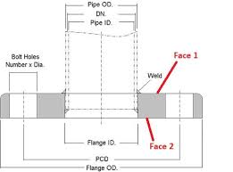 Flange Od Id Pcd Chart Contact Gasket Surface Of Flat Flange Slip On Pipelines
