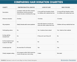 Donation Companies That Pick Up I Donated My Hair Three Times Heres What You Should Know If You