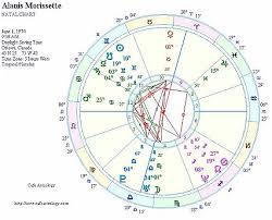 Alanis Morissette Celebrity Birth Natal Chart