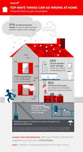 top five dangers to your house infographic