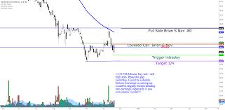 Rax Stock Chart Rax Bearish Swing For Nyse Rax By Reallifetrading Tradingview