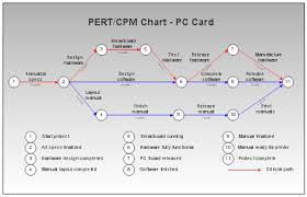 Pert Cpm And Gantt Charts Every Thing You Need To Know As