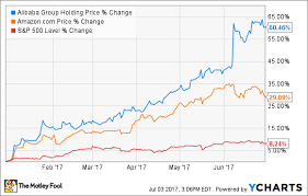 Baba Stock Price Chart How Alibaba Group Holding Ltd Stock Has Gained 60 5 So Far