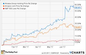 Alibaba Stock Chart How Alibaba Group Holding Ltd Stock Has Gained 60 5 So Far