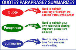 When To Quote Paraphrase Or Summarize