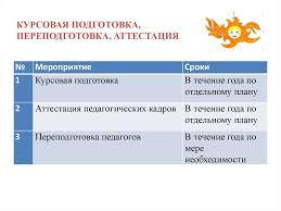 Методическая работа online presentation  КУРСОВАЯ ПОДГОТОВКА ПЕРЕПОДГОТОВКА АТТЕСТАЦИЯ Трансляция опыта работы