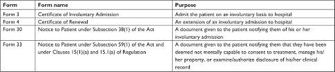 Full Text Accuracy And Completeness Of Mental Health Act