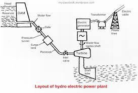 hydroelectric generator diagram. Layout Of Hydroelectric Power Plant (Hydro Station): Hydroelectric Generator Diagram O