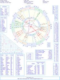 George Clooney Natal Birth Chart From The Astrolreport A