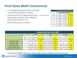 New Postal Rates 2019 Chart January 2019 Usps Rates Increase Webinar Presentation
