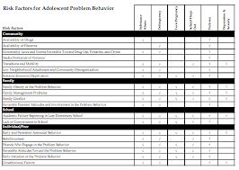 Risk And Protective Factors Chart File Risk Factors For Adolescent Problem Behavior Png