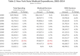 Nys Medicaid Income Chart 2017 What Ails Medicaid In New York Cbcny