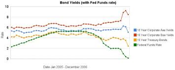 Chart Shows Wild Swings In Bond Yields At Curious Cat