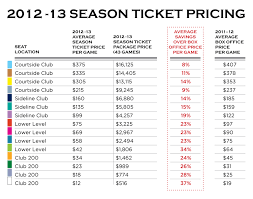 Oakland Warriors Seating Chart Map And Prices Golden State Warriors