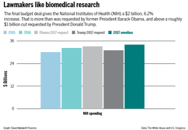 Federal Budget Chart 2016 How Science Fares In The U S Budget Deal Science Aaas