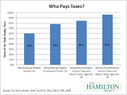 Federal Payroll Chart The Truth About Taxes Just About Everyone Pays Them The