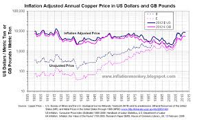 Inflation In The Uk Copper Price Is As Expensive As It Was