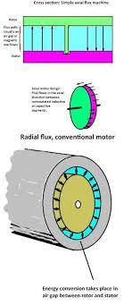 innovative electric motors sport axial
