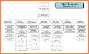 Organization Chart Of Manufacturing Company