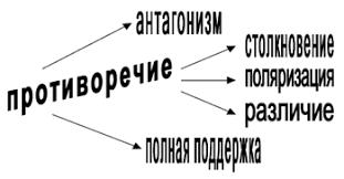 Коммуникации решения и конфликты Ступени коммуникаций