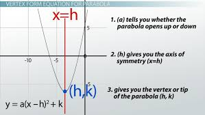 writing standard form equations for parabolas definition equation calculator ea9909ab77b4a30d6c47a0ce91ab78d0a39 standard form form large