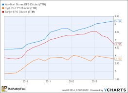 2 Reasons Why Wal Mart Will Do Better Than Target In 2014