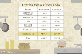 Cheese Melting Chart Smoking Points Of Cooking Fats And Oils