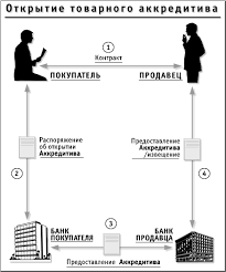 Рефераты по международному частному праву com Банк  Аккредитив