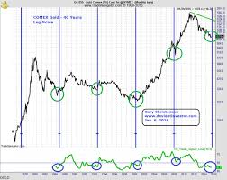 Gold In 2016 The Deviant Investor