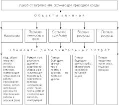Жибинова К В Экономические основы экологии Рис 5