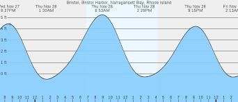 Bristol Bristol Harbor Narragansett Bay Ri Tides
