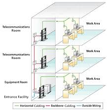 backbone cabling vs horizontal cabling blog of fs com structured cabling system