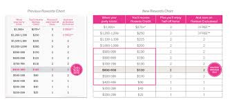 Revised Hostess Rewards Chart Bag Lady Thirty One Gifts