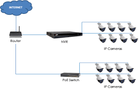 power over ethernet switch faqs lorex q how do i set up my nvr system using a poe switch