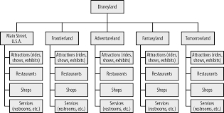 Evaluating The Organizational Structure Of The Walt Disney
