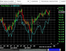 Free Live Binary Options Charts