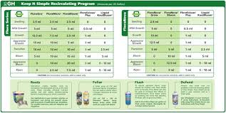 Ghe Grow Chart Help Needed With Feeding Schedule Using Ghe Flora Series