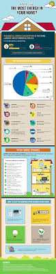 Home Appliance Energy Consumption Chart Infographic What Uses The Most Energy In Your Home