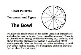 Chart Pattern The Bowl Astrology Astrologycharts