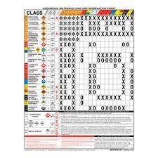 Hazardous Materials Labeling Chart Combined Hazardous Materials Warning Label Placard Chart