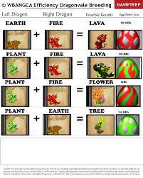 Efficiency Dragonvale Breeding Guide Part 1 Gameteep