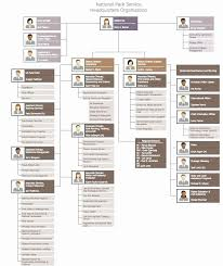 Visio Org Chart Template Beautiful Example Org Chart Template