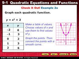 9 1 quadratic equations and functions graph each quadratic function