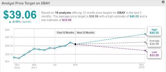 Ebay Stock Chart Ebay A Great Opportunity Ebay Inc Nasdaq Ebay