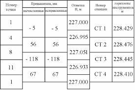 Отчет по инженерно геодезической практике  Порядок работы в заполняющих квадратах предусматривает нивелирование с одной станции вершин нескольких квадратов При этом каждые две смежные станции