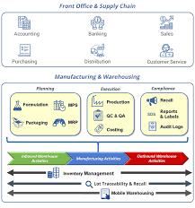 Erp Process Flow Chart Flowchart 5 5 Erp Software Solutions For Process Manufacturers