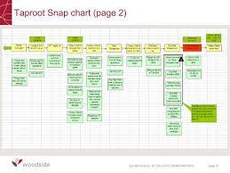 Snap Chart Taproot Snap Chart Page